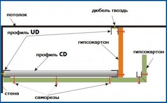 Схема простейшего потолочного короба из ГКЛ