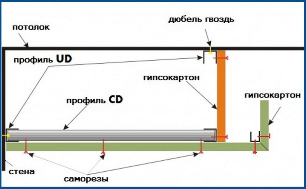 Как сделать подсветку на потолок из гипсокартона своими руками
