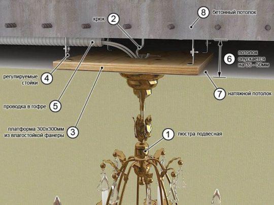 Элементы крепления люстры на натяжном потолоке