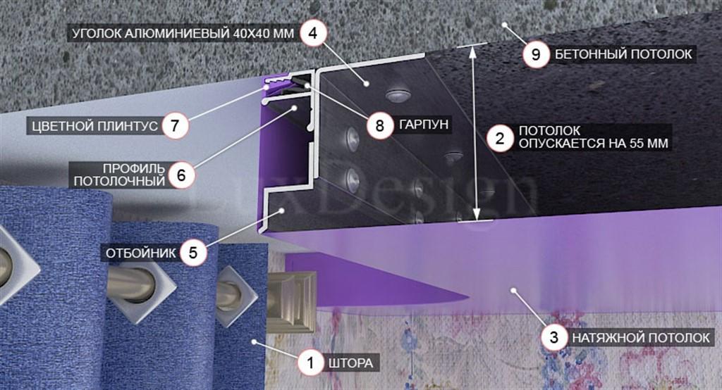 Как сделать нишу под карниз натяжной потолок