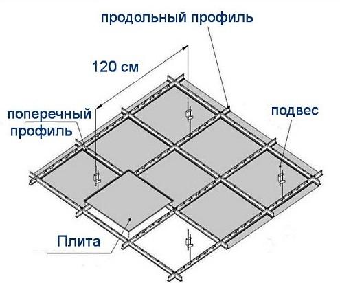 Кассетный тип конструкции потолка