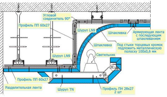 Схема крепления каркаса многоуровнего потолка
