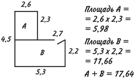 Пример расчета площади потолка с нишей